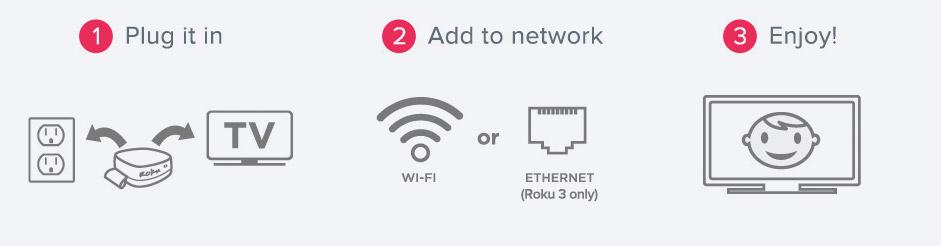 How Do You Hook Up Roku 3